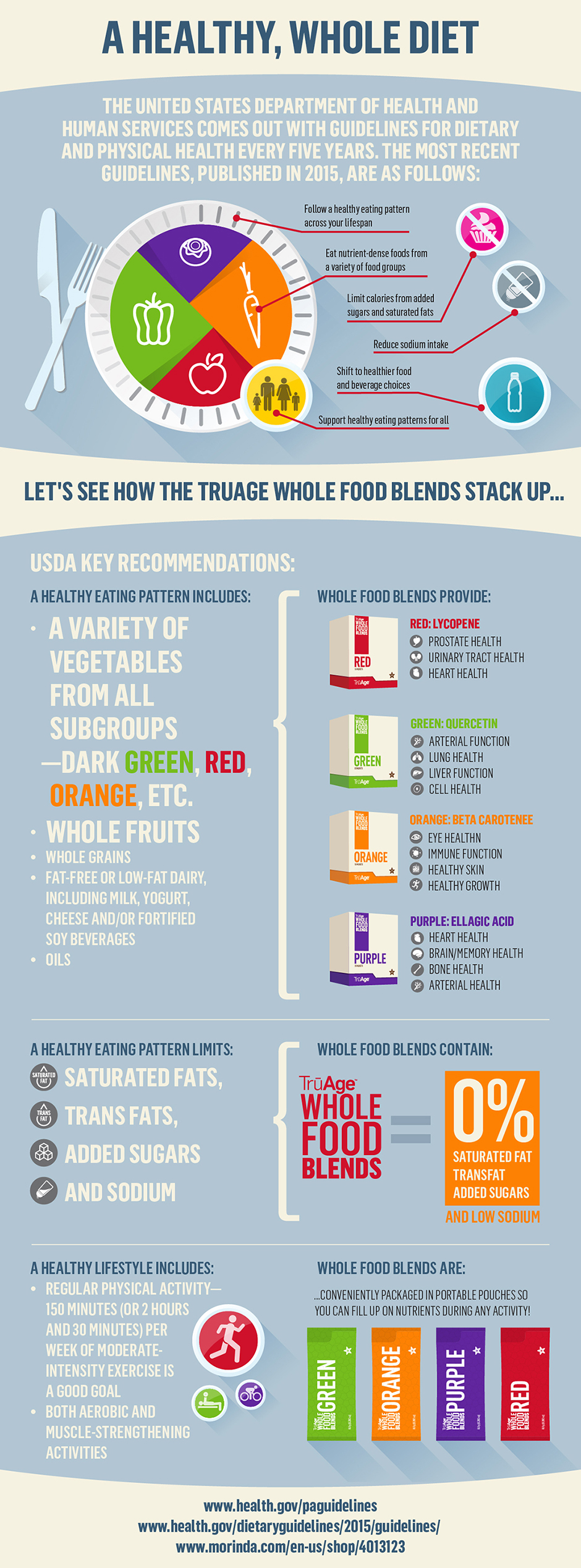 Whole Food Blends infographic